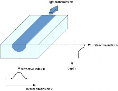 集成光波导的结构图