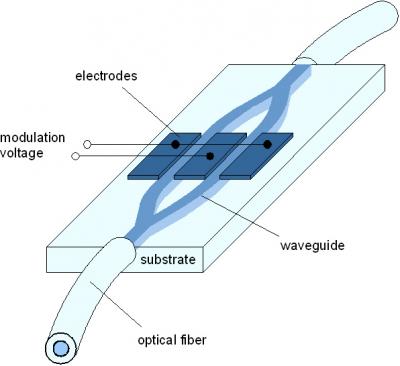 Mach-Zehnder-amplitude modulator