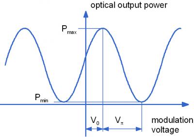 Amplitude modulator characteristic curve