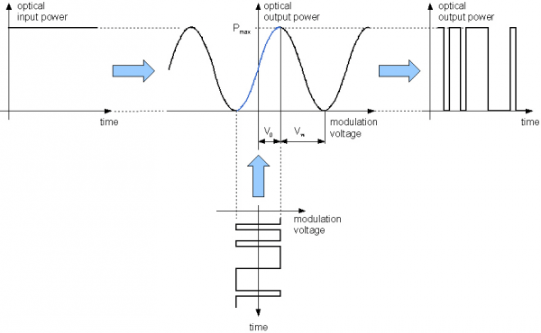 Mach-Zehnder-amplitude modulator operation