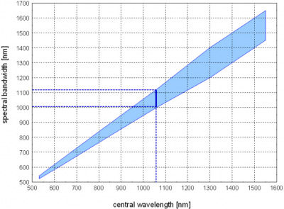 Usable wavelength range