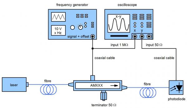 Modulator setup (AMXXX)