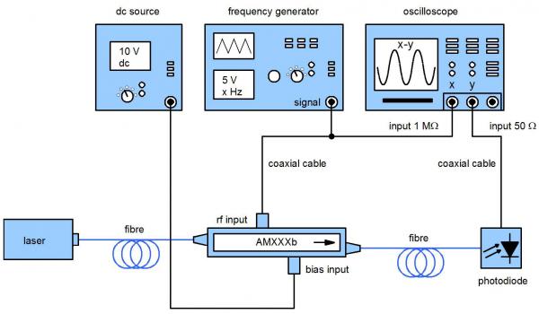 Modulator setup (AMXXXb)