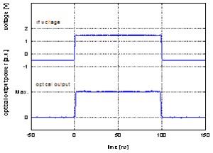 Generation of 1 ns edges