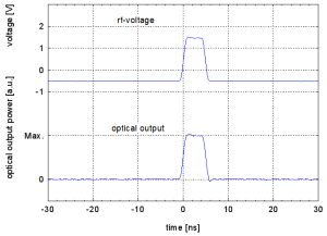 Generation of a 5 ns pulse