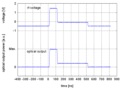 Generation of a two-step pulse