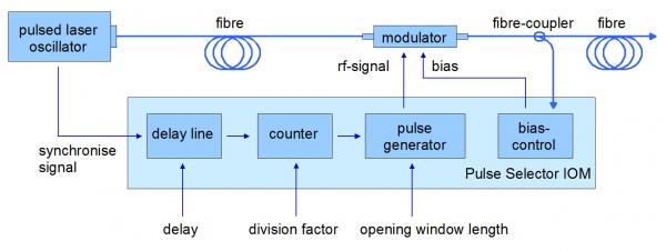 "Scheme of the pulse picker driver ""Pulse Selector IOM"""