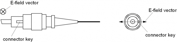 Alignment of polarization in FC-connectors