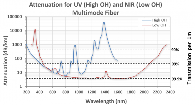 Attenuation-for-UV-and-NIR-Multimode-Fiber