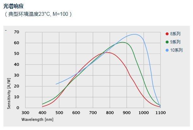 光谱响应图