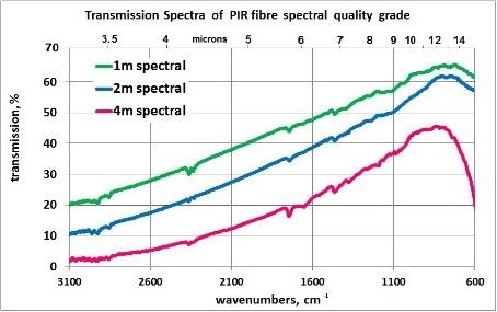 transmission-sprectra-of-pir-fibre-spectral-quality-garde