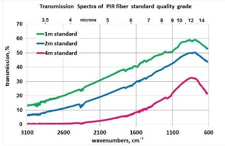 transmission-sprectra-of-pir-fibre-standard-quality-garde